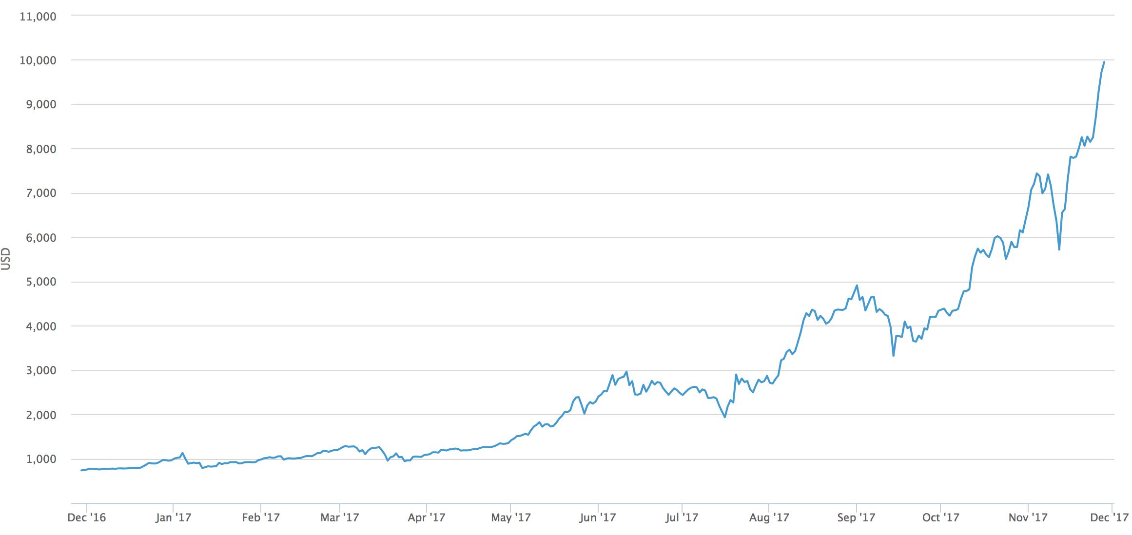 Bitcoin koers  Bekijk de actuele bitcoin waarde  BTC Direct
