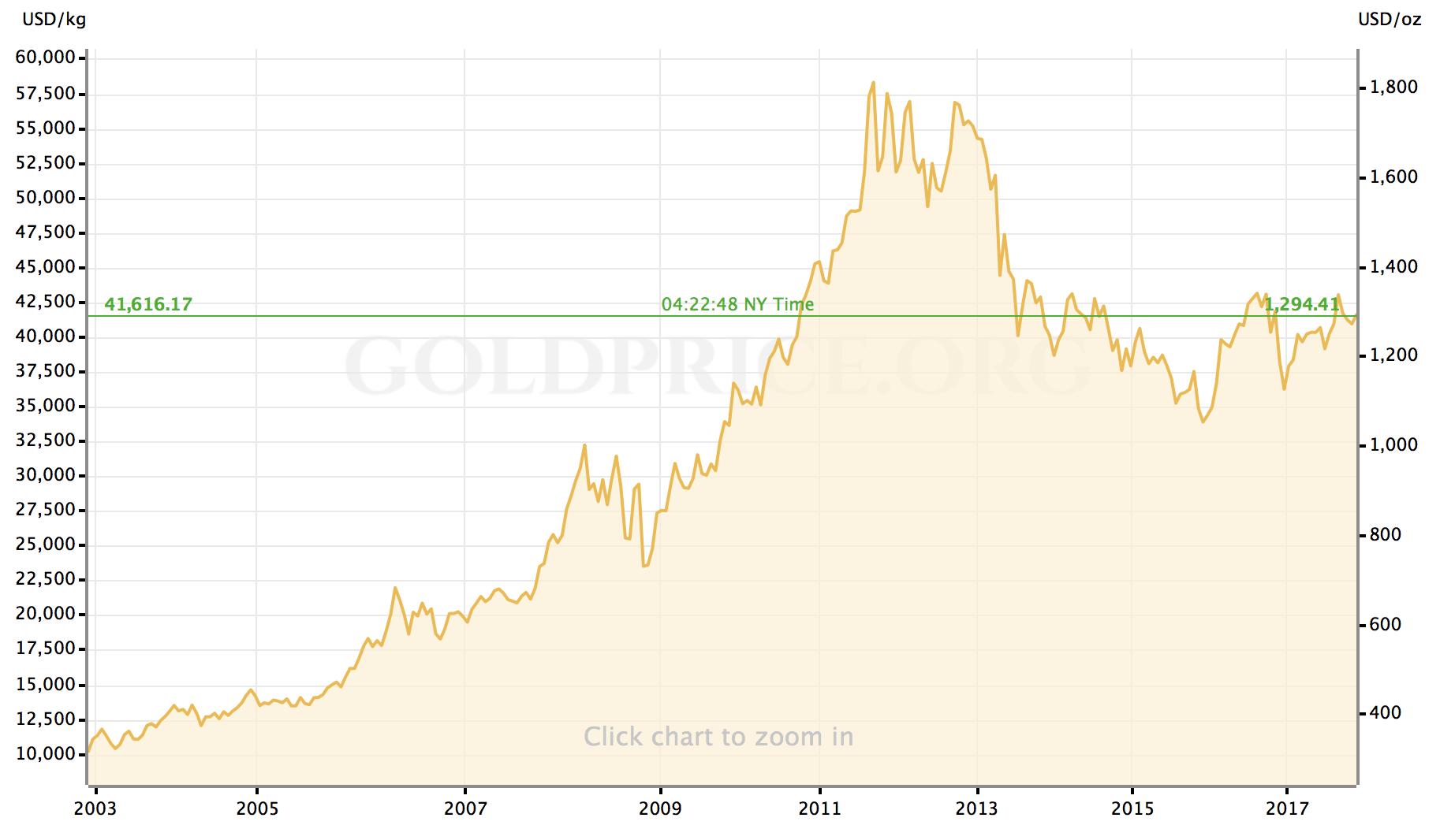 Goudprijs door de jaren heen